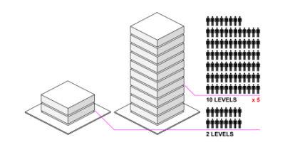 population-housing-density